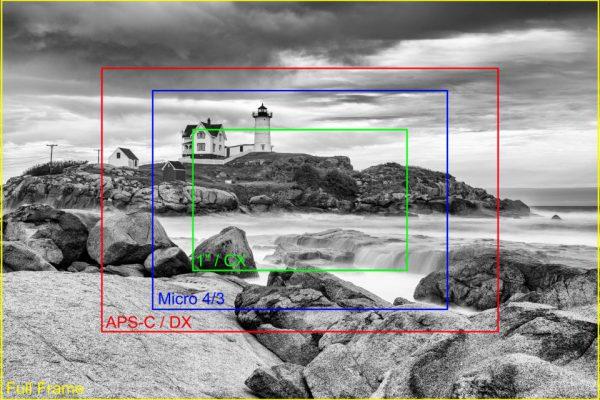 تعریف فاصله کانونی در عکاسی